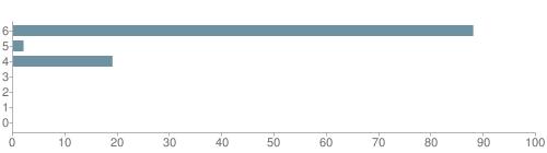 Chart?cht=bhs&chs=500x140&chbh=10&chco=6f92a3&chxt=x,y&chd=t:88,2,19,0,0,0,0&chm=t+88%,333333,0,0,10|t+2%,333333,0,1,10|t+19%,333333,0,2,10|t+0%,333333,0,3,10|t+0%,333333,0,4,10|t+0%,333333,0,5,10|t+0%,333333,0,6,10&chxl=1:|other|indian|hawaiian|asian|hispanic|black|white